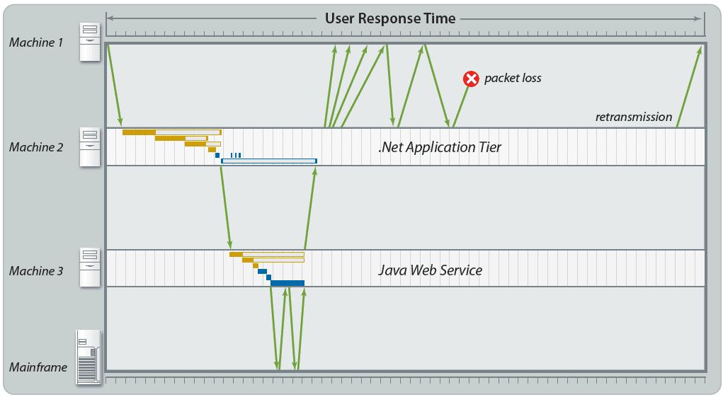 OPNET Transaction Xpert